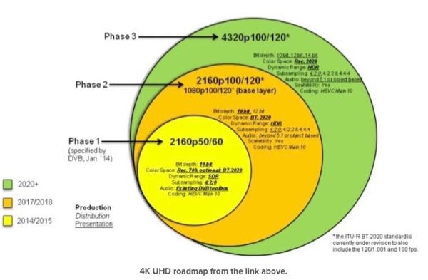4K/UHD Roadmap. Credit: AVS Forum
