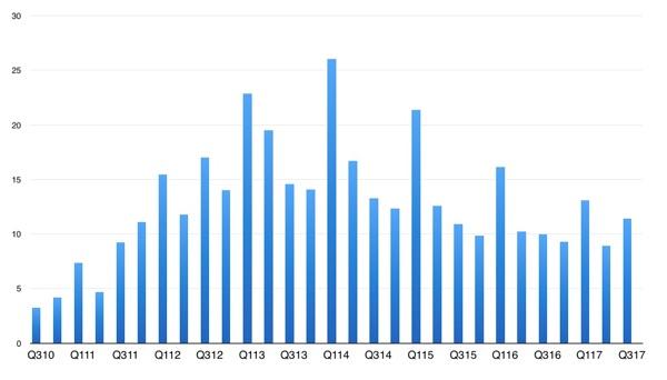 iPad unit sales (millions) since launch.