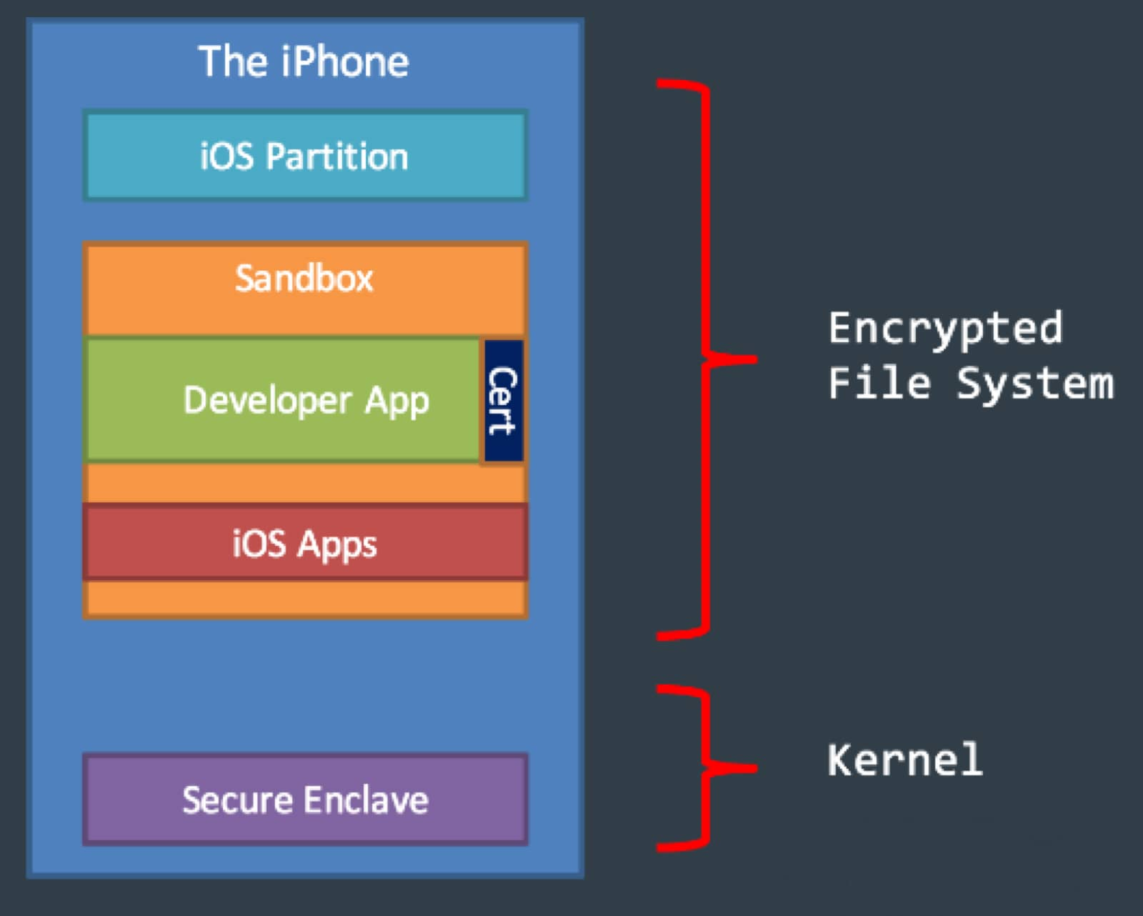 Mockup of iPhone security architecture with the secure enclave. The secure enclave hack doesn't affect this.