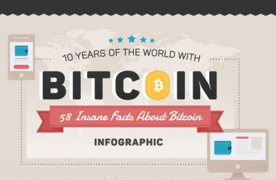 58 Insane Facts about Bitcoin