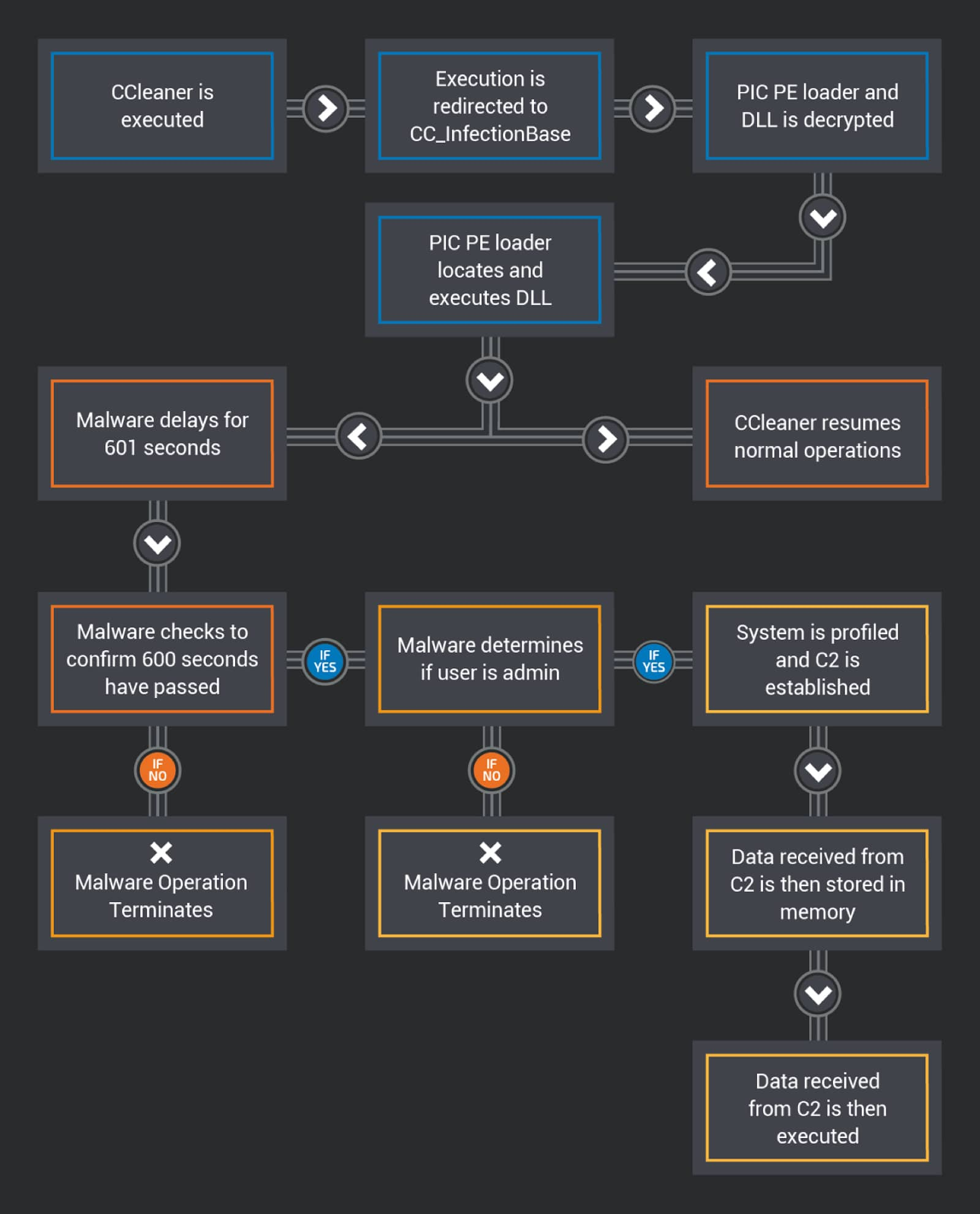 CCleaner malware flow chart that shows the steps it takes.