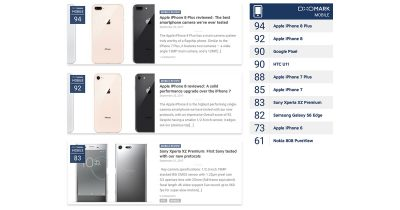 DxOMark iPhone 8 camera ranking