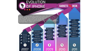 Evolution of the iPhone
