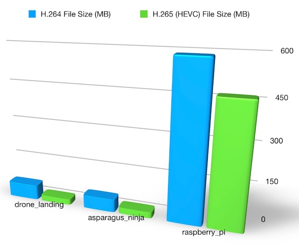 HEVC versus H.264 file sizes