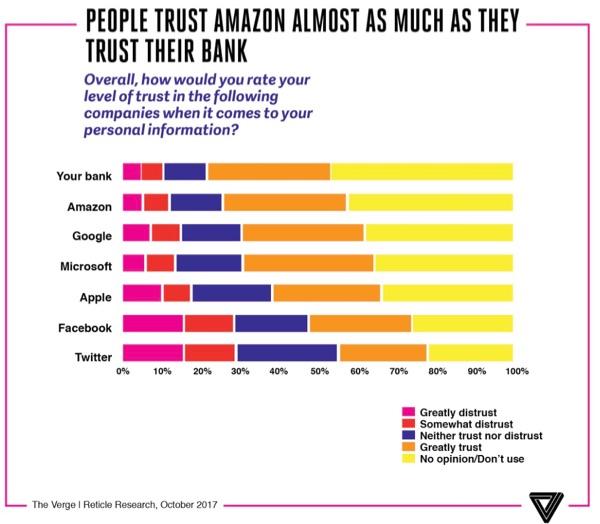 Trust in the tech giants