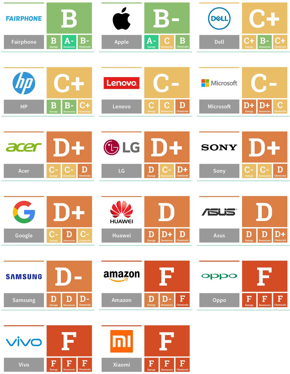 2017 Guide to Greener Electronics Report Cards