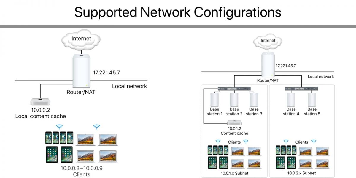 Supported network configurations for iCloud content caching.
