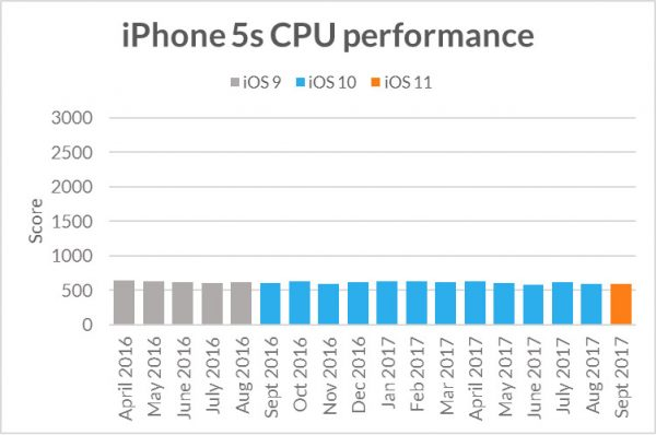 apple is slowing down your iphone
