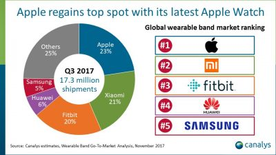 Canalys Smartwatch Market Share Estimates for Q3 2017