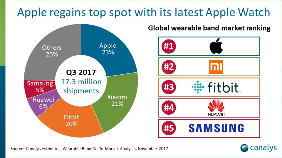 Canalys Smartwatch Market Share Estimates for Q3 2017