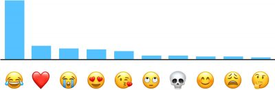 Apple Customers' Most Popular Emojis