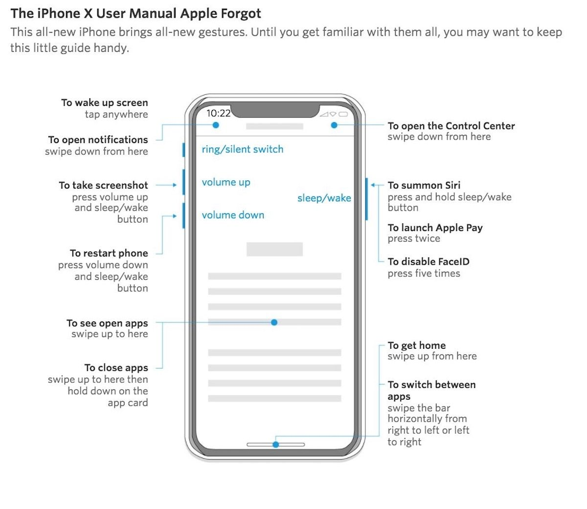 Image of unofficial iPhone X manual that shows all the controls.