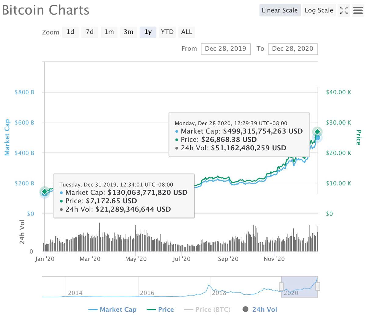 Gráfico de CoinMarketCap 2020