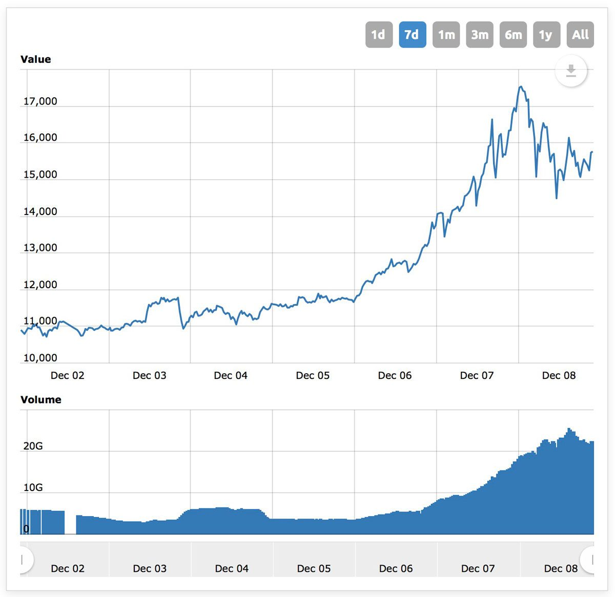 Bitcoin Price Chart for the Last Seven Days