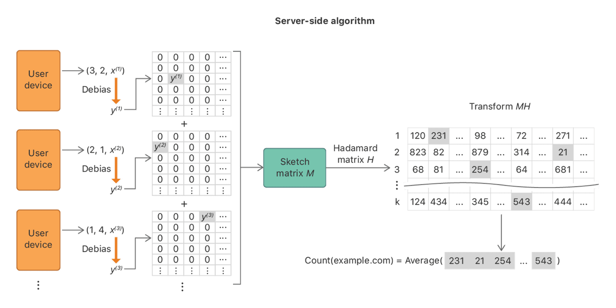 Image of the server algorithm for iOS analytics.