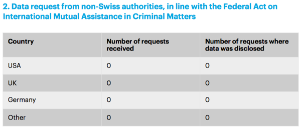 Number of requests from foreign authorities to private cloud storage service Tresorit.