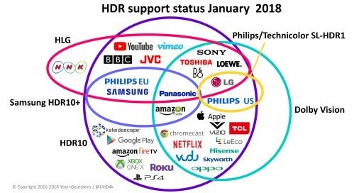 Post ces 2018 update on the state of 4kuhd hdr formats the mac hdr venn diagram image credit yoeri geutskens ccuart Gallery