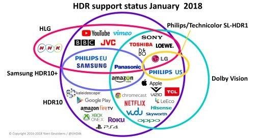 HDR Venn diagram. Image credit: Yoeri Geutskens