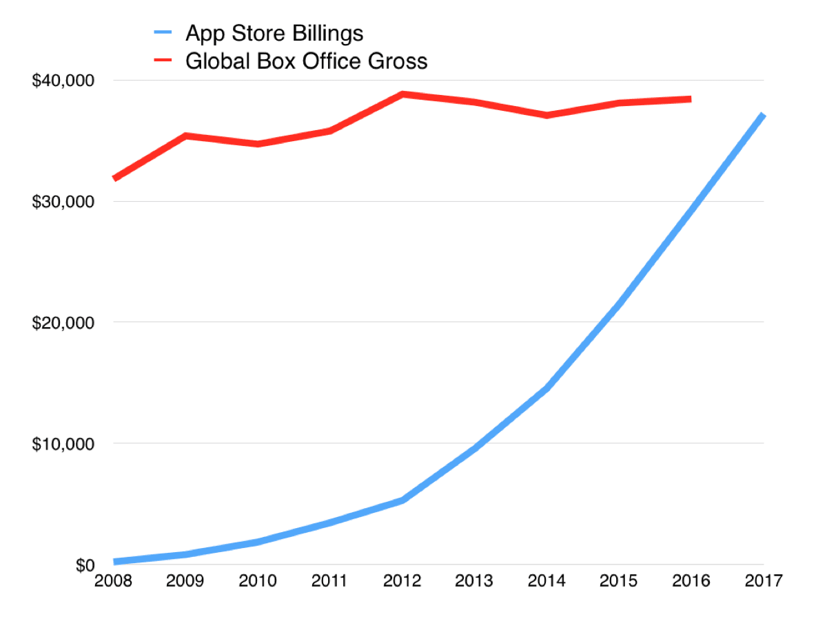 Chart comparing App Store revenue with global box office.