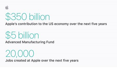 Apple Numbers for Growth