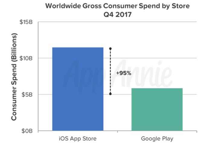 Chart of iOS customer spending in quarter 4 of 2017.
