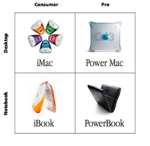 The legendary 2 x 2 Product Matrix from 1997.