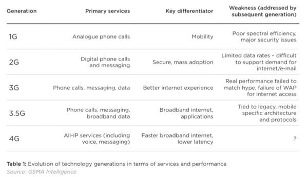 Generations of wireless tech