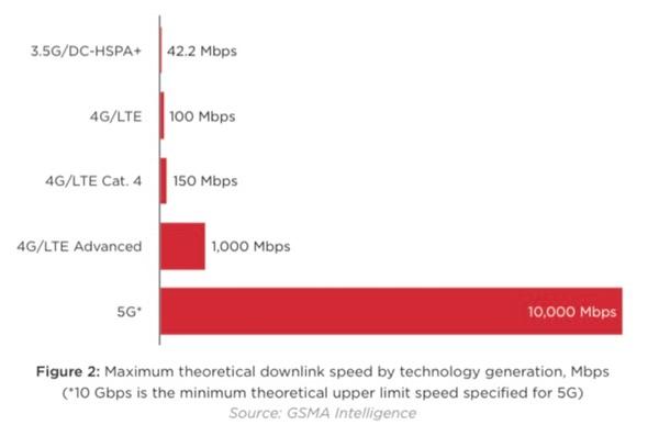 4G, LTE. 5G speeds