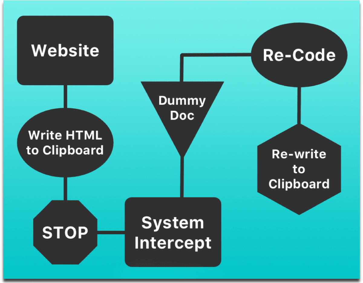 Flowchart of the Mac clipboard HTML enhancement.