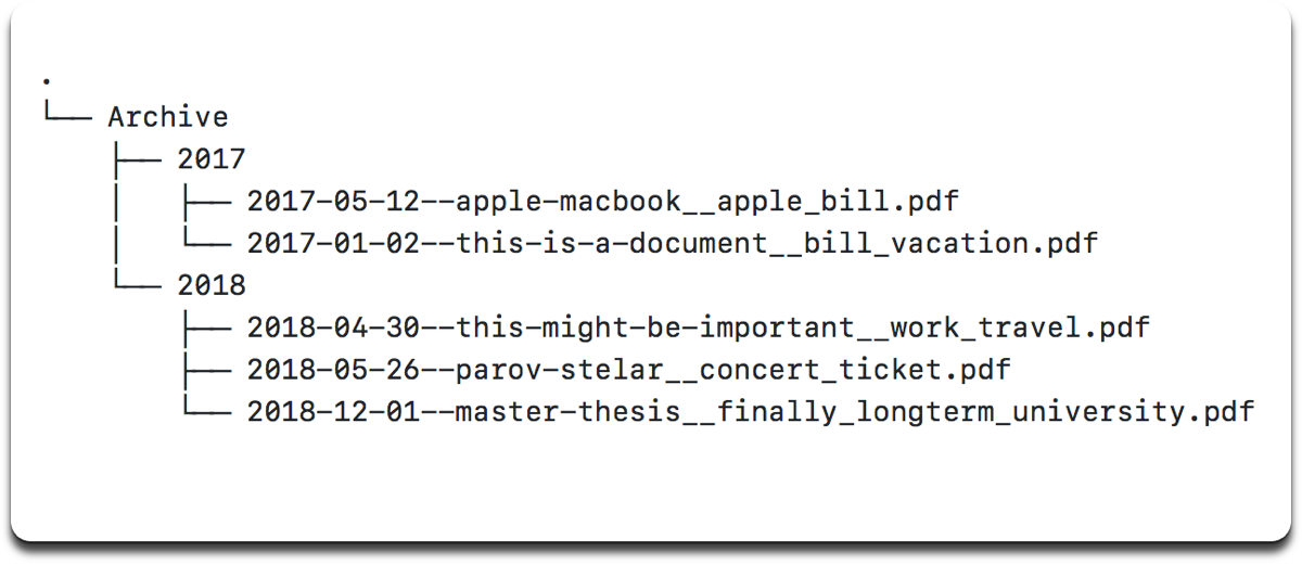 Image of the file structure used to archive PDFs with the PDF Archiver app.