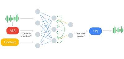 Diagram for Google Duplex