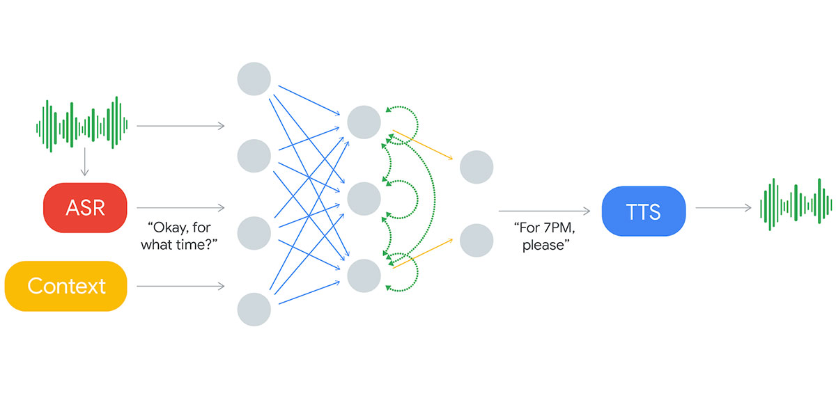 On Getting to the Bottom of Google Duplex