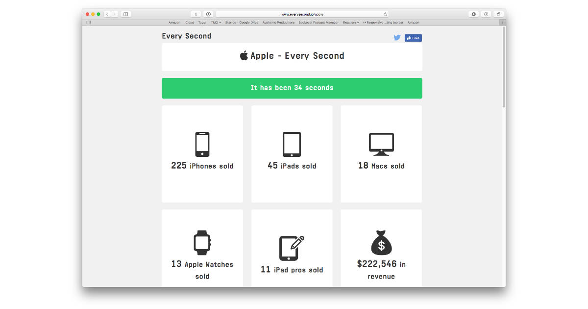 Check Out How Much Apple Sells Every Second