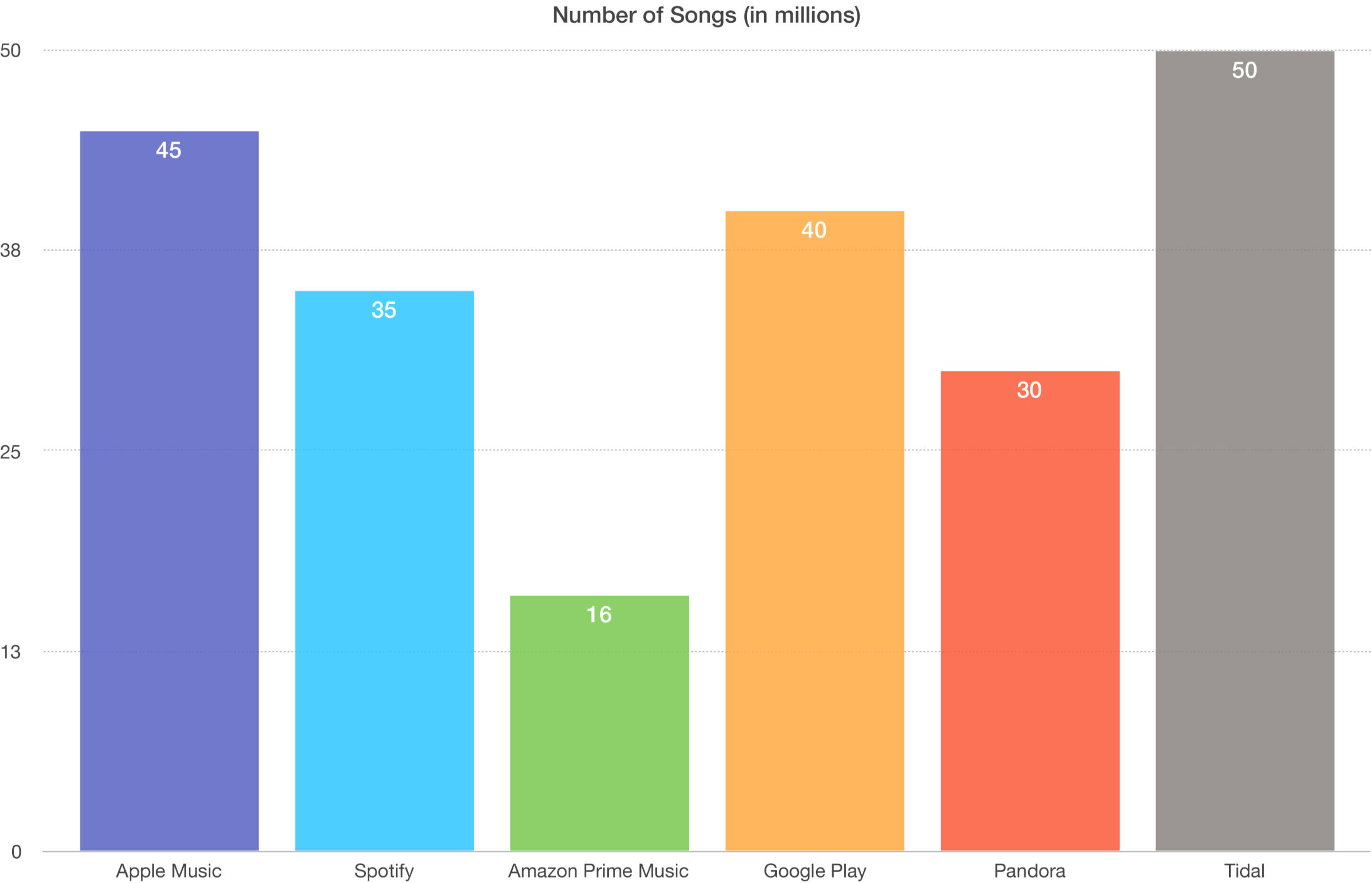 Streaming music services song library size