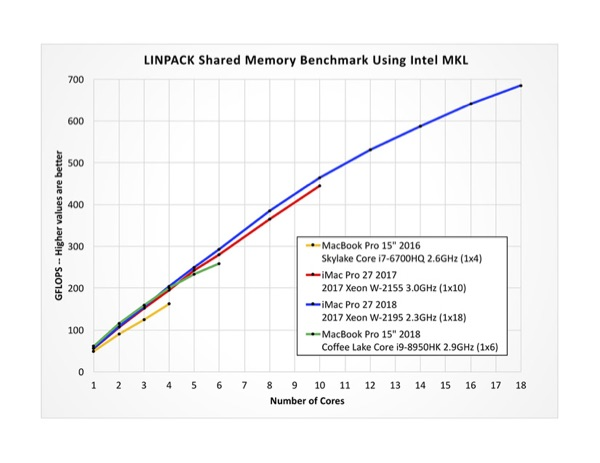 Linpack benchmarks shi=own for 2018 MacBook Pro.