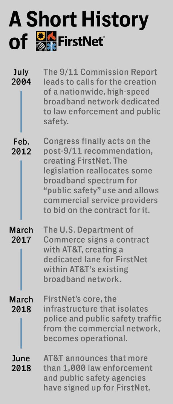 Image of broadband surveillance history of FirstNet.