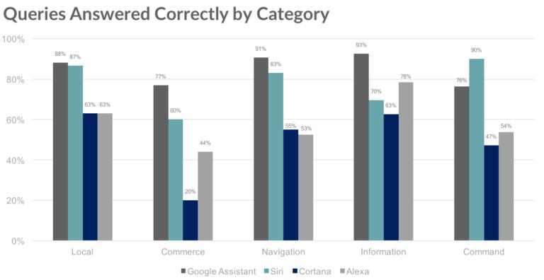 Loup Ventures 2018 voice assistant performance comparison