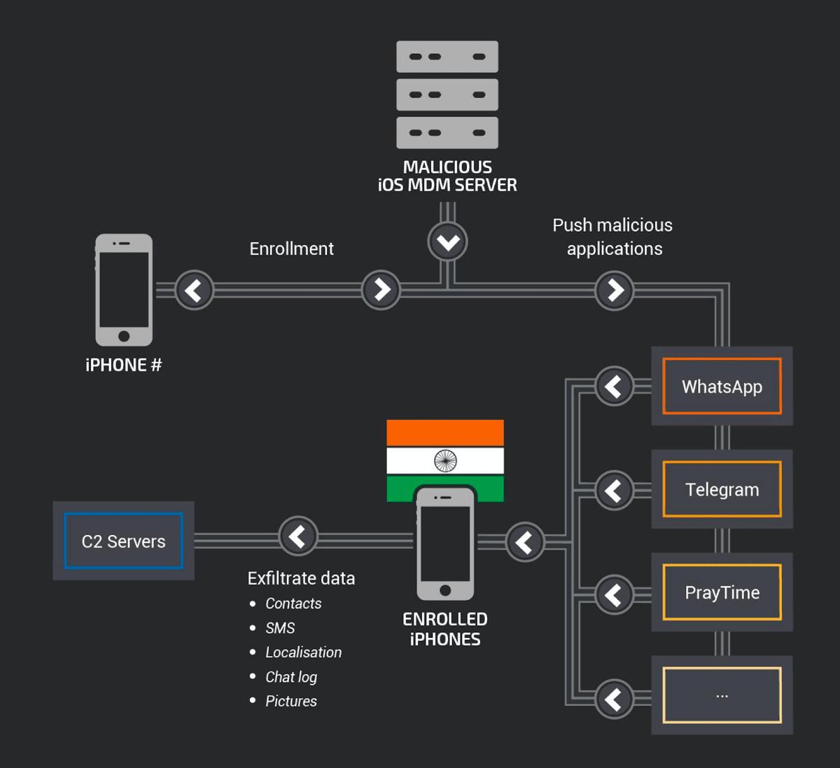 Flowchart of the MDM hack.