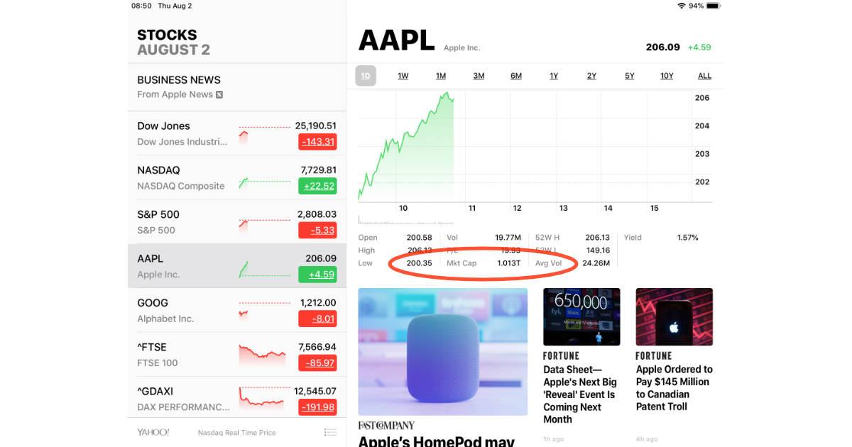 Apple Stocks app with $1 trillion AAPL market cap