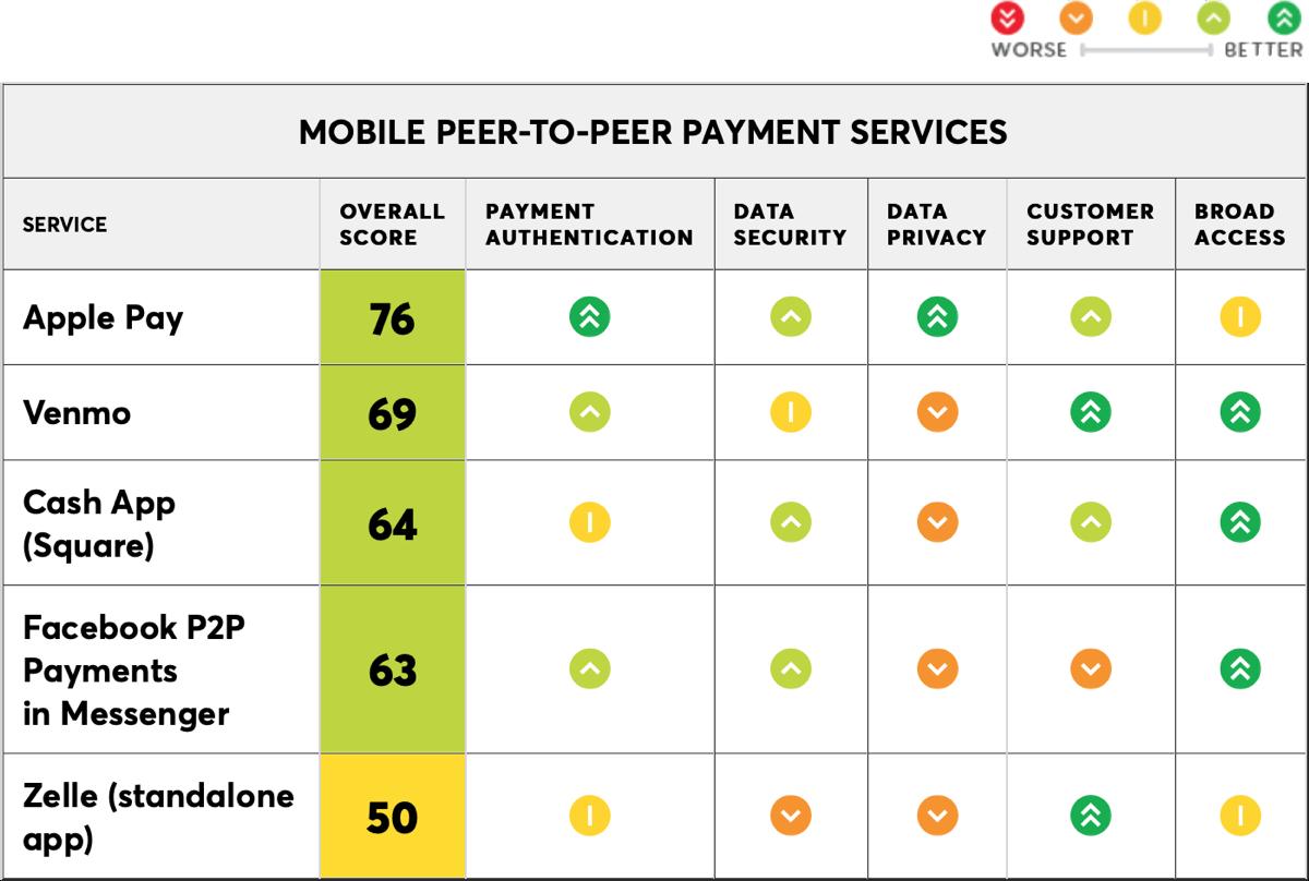 Image of P2P payment service comparison.
