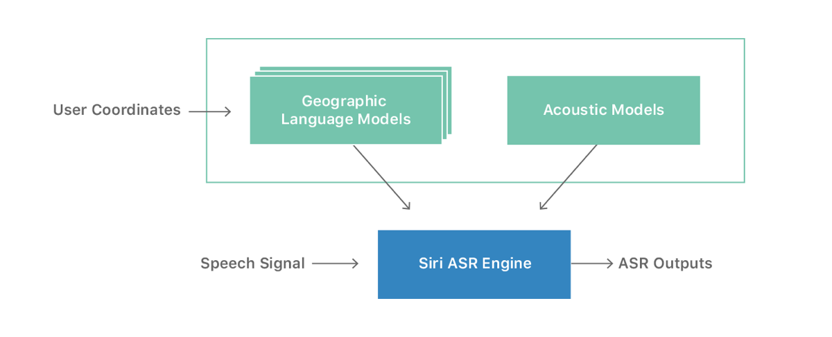 Image of Siri database machine learning diagram.