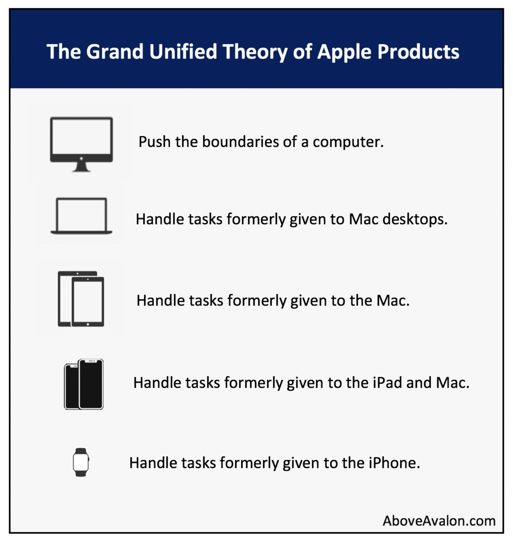 Image of Above Avalon's grand unified theory of Apple products, to determine Apple's future.