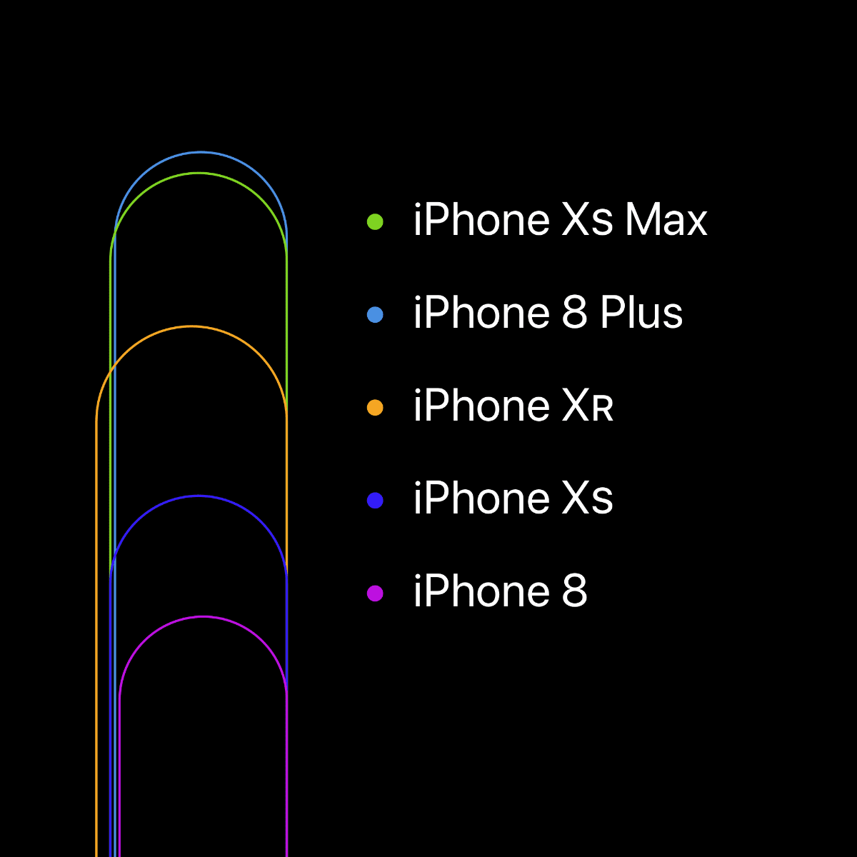Comparison chart of iPhone width. If you need an iPhone Xs case, use an iPhone X case.