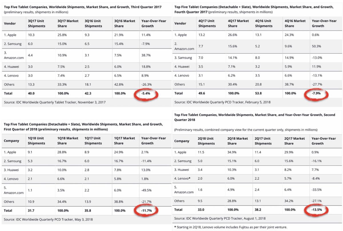 Image of IDC iPad market share.