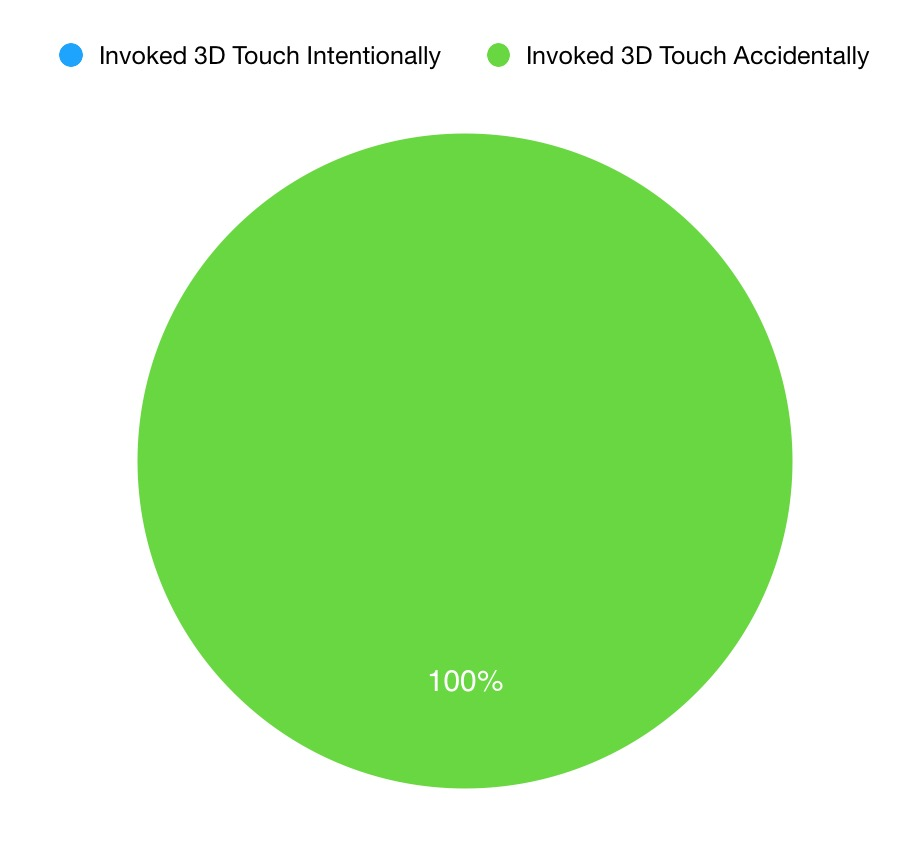 Pie Chart Showing 3D Touch Usage