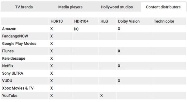 Streaming services vs HDR