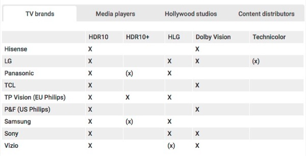 TV Brands and HDR support