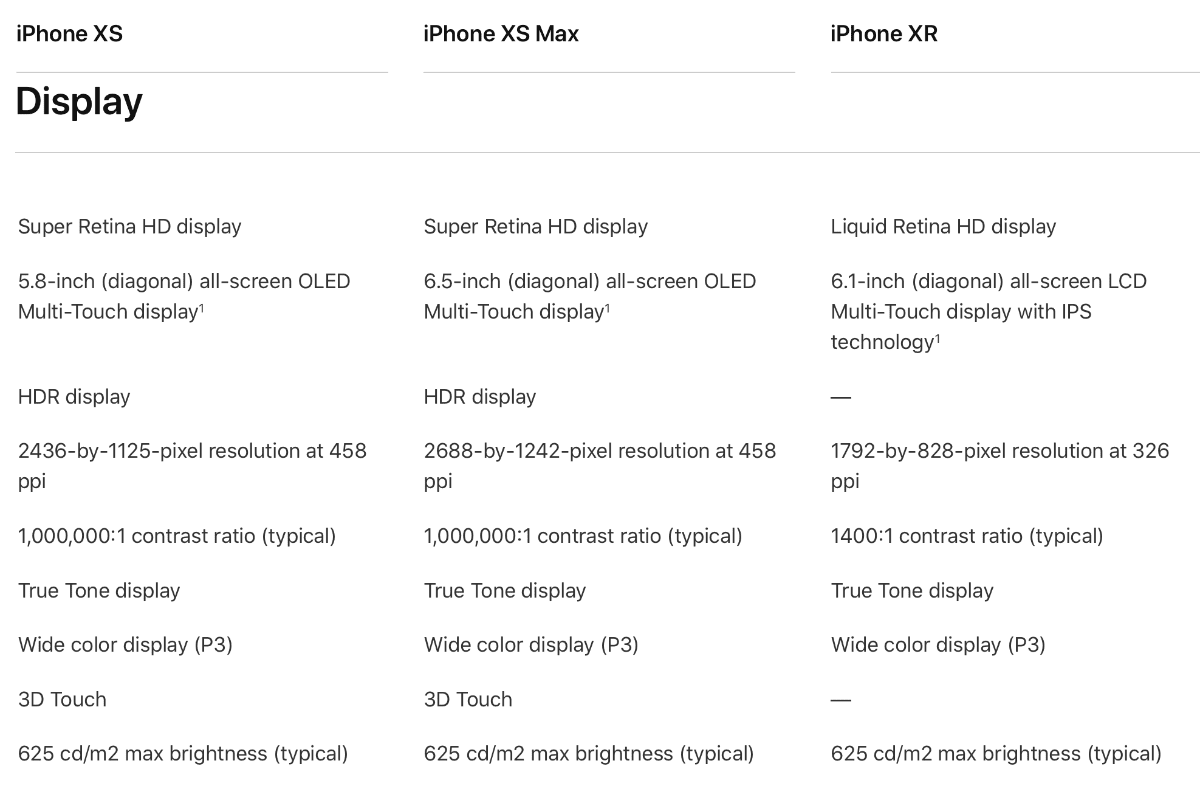 iPhone XR screen comparing to other models