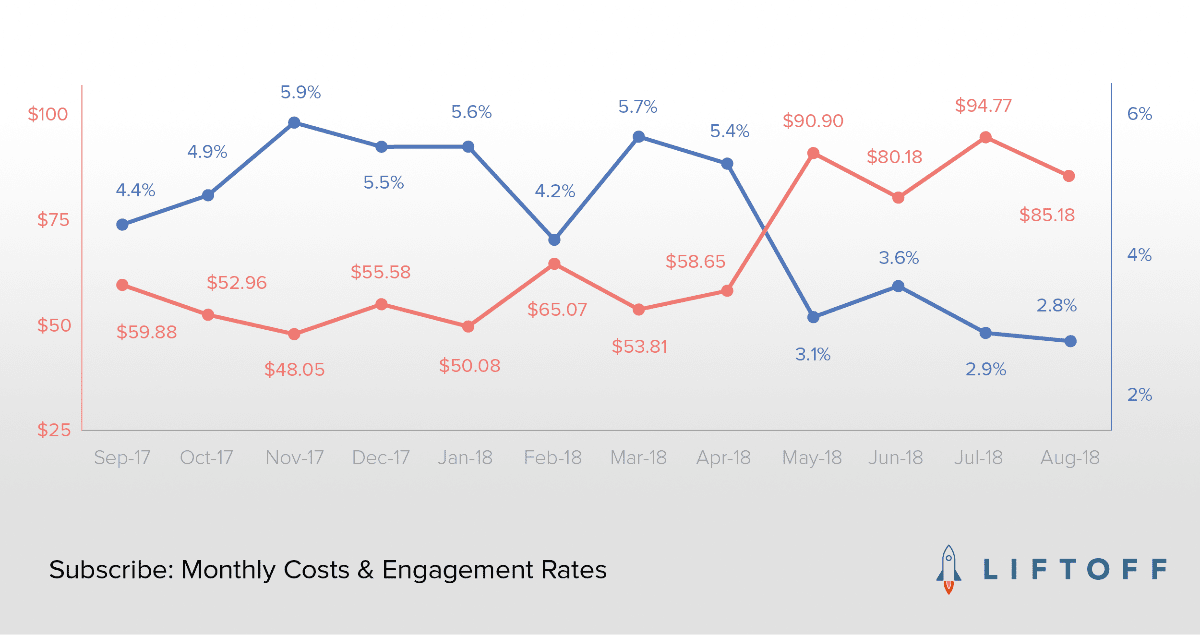 Image of monthly costs and engagement rates for marketers