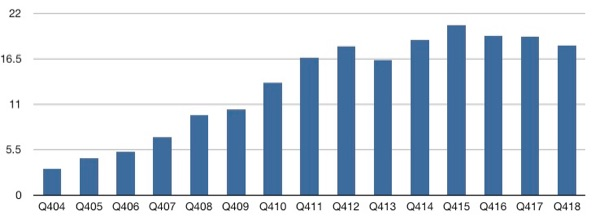 Mac sales by fiscal year.